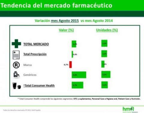 mercado_farmaceutico_crece_7711_10152844